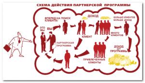 Dohod ot partnerskoi programmi