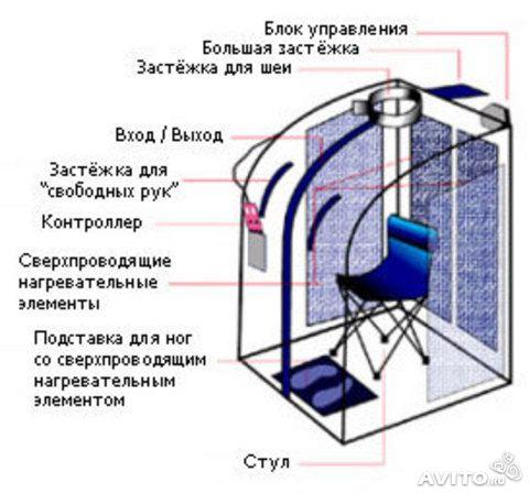 конструкция портативной сауны