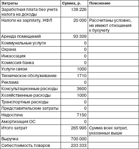 Пример расчета затрат и прибыли магазина