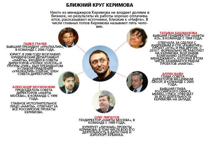 ближний круг Керимова