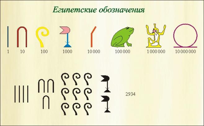 Египетские числа