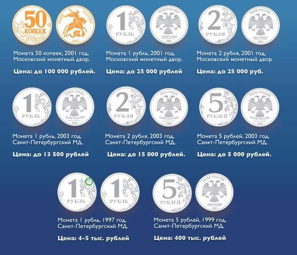 дорогие монеты современной России