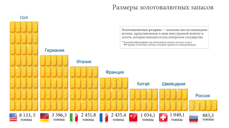 вторая страна в мире по валютному запасу Liod Итальянская компания