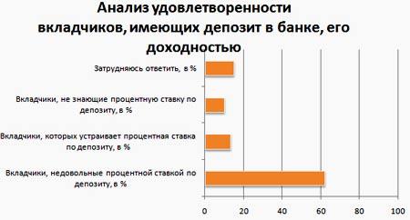 анализ банковских депозитов