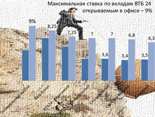 вклады в ВТБ банк