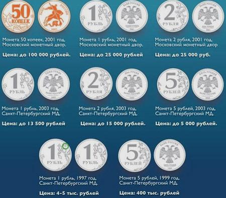 цена российских монет