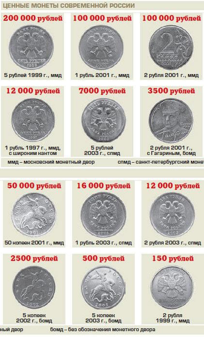 дорогие российские монеты