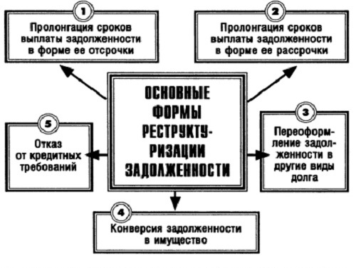 основные формы реструктуризации