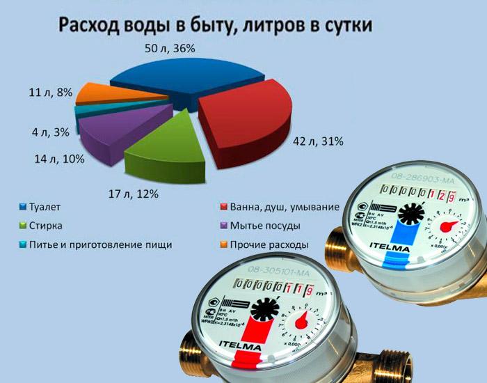 процент расхода воды в буты