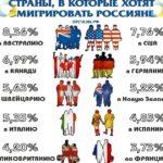 эмиграция для россиян