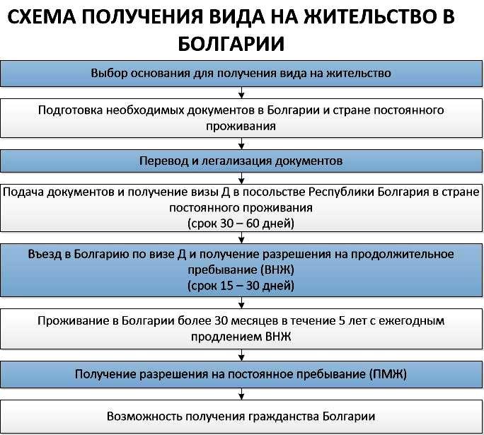 болгарский вид на жительство