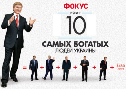 10 богатых украинцов