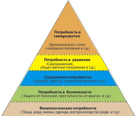 пирамида саморазвития