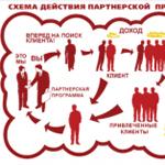 Доход от Партнерских программ