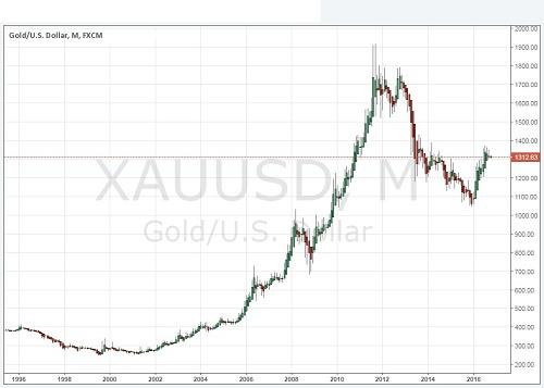 график цены золота