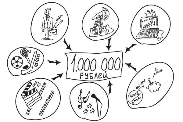 как заработать 1 миллион рублей за месяц схема
