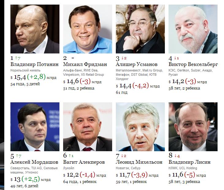 самые богатые люди России по версии журнала Forbes 2015 года