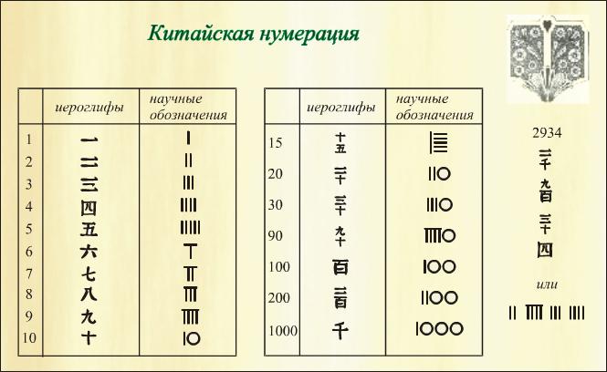 числа Древнего Китая