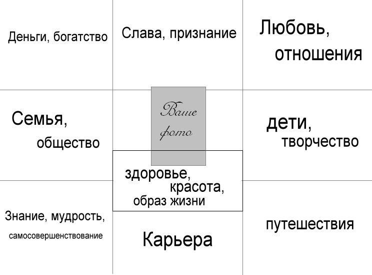 карта доски визуализации