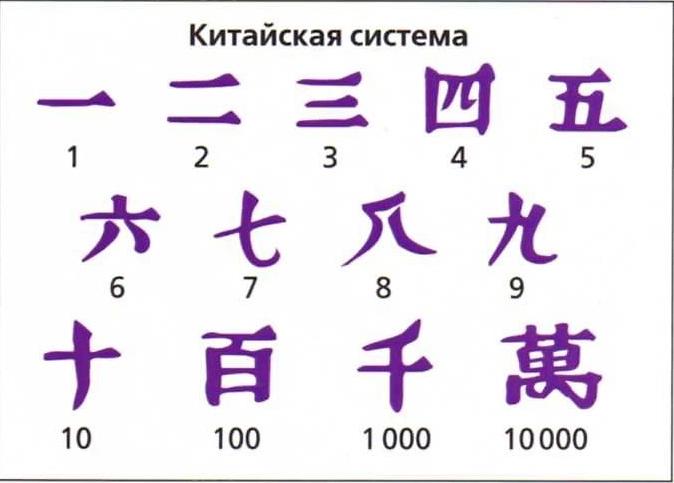 китайские числа