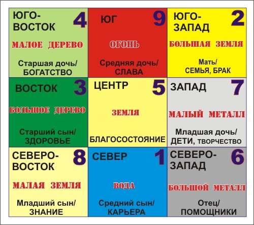 карта желаний фен-шуй
