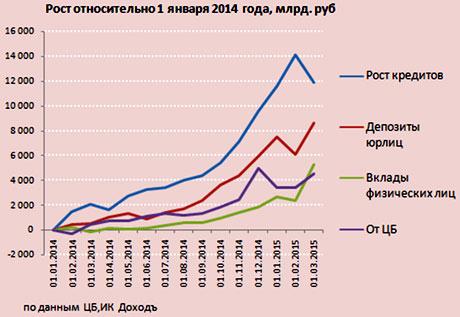 рост депозитов