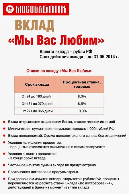 вклады в Мособлбанк
