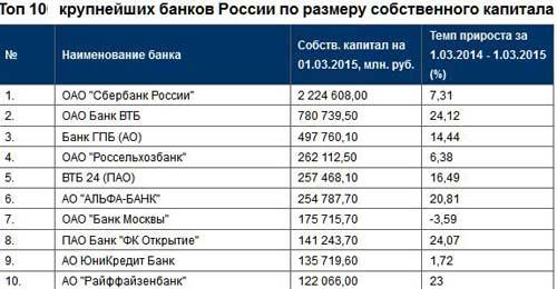 рейтинг российских банков