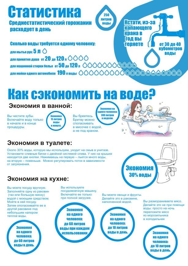 статистика расходы воды на одного человека в день