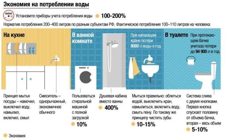 экономия на потреблении воды