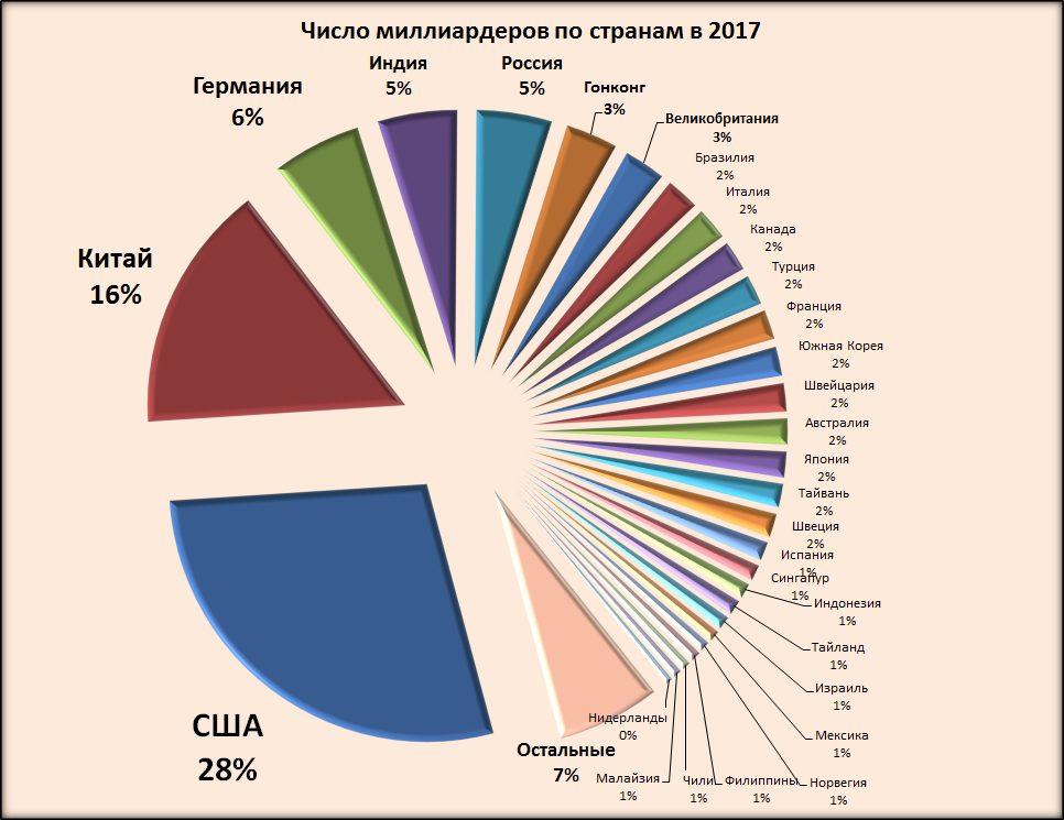 число миллиардеров по странам в 2017 году