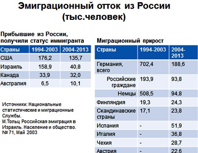 миграция из россии