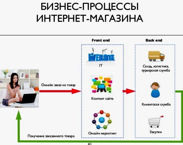 схема интернет магазина