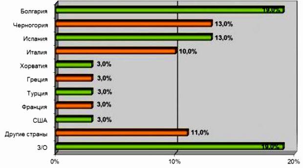 график опроса россиян