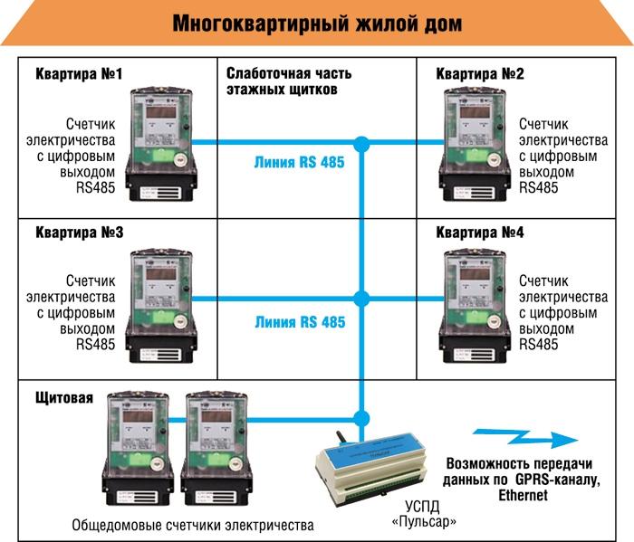 счетчики электричества в многоквартирных домах