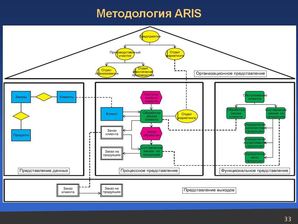 ARIS Express
