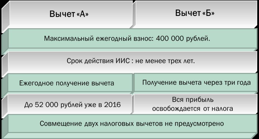 Таблица вычетов ИИС по типам