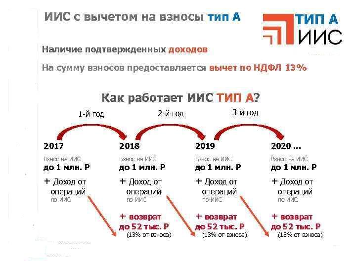 Индивидуальный инвестиционный счет типа А