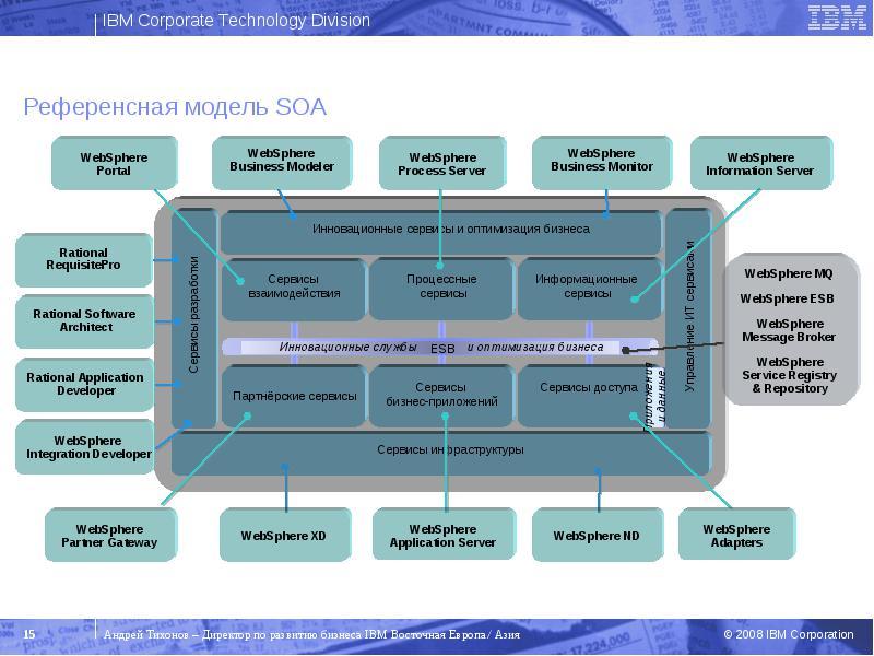 IBM WebSphere Business Modeler