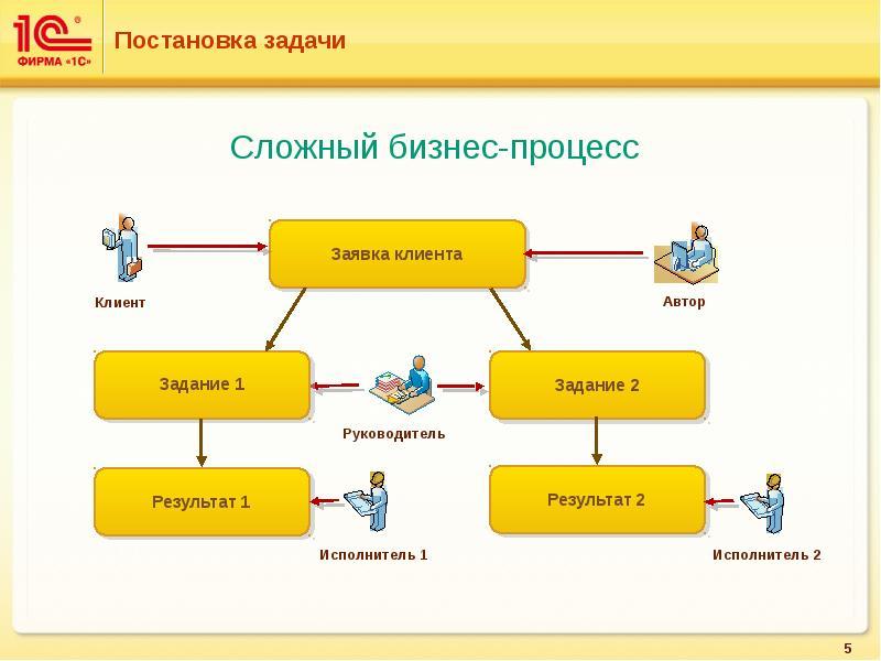 Схема постановки задачи