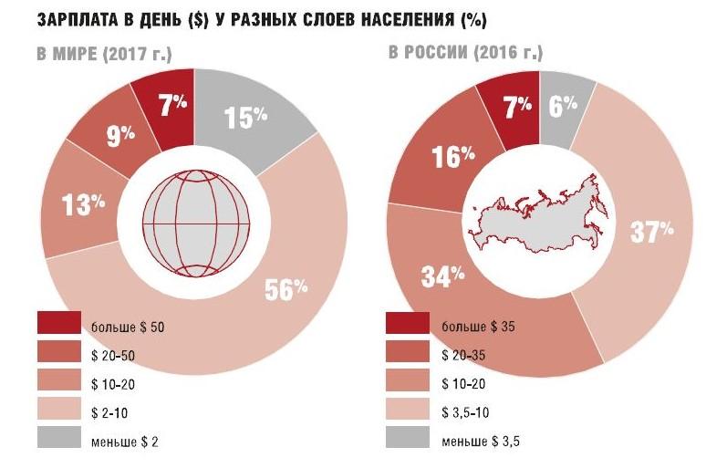 Зарплата в день в России