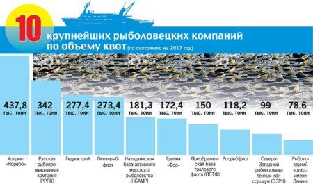 Крупнейшие рыболовецкие компаний